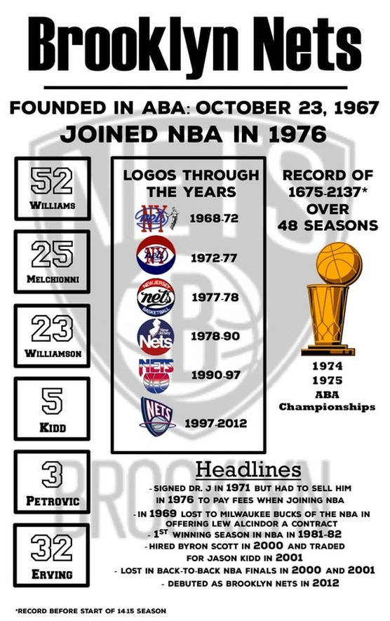 brooklyn nets one page history