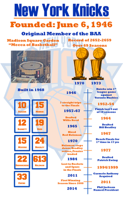 new york knicks history